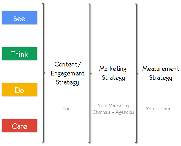 see-think-do-care-content-marketing-measurement