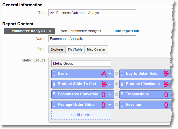 google analytics business outcomes analysis ecommerce