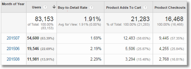 google analytics business outcomes analysis ecommerce data1