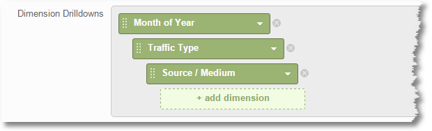 google analytics business outcomes analysis ecommerce dimensions