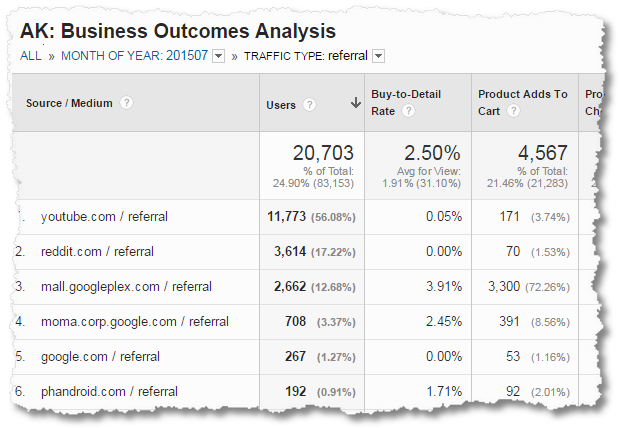 google analytics business outcomes analysis ecommerce source medium