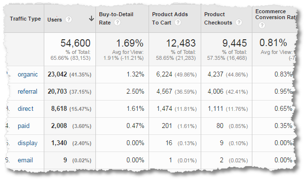 google analytics business outcomes analysis ecommerce traffic type