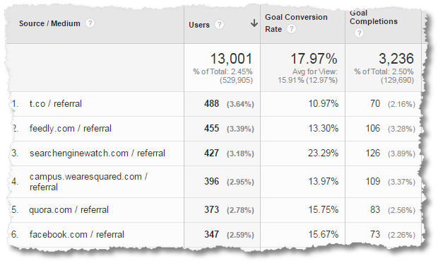 google analytics business outcomes analysis non-ecommerce-data-referral