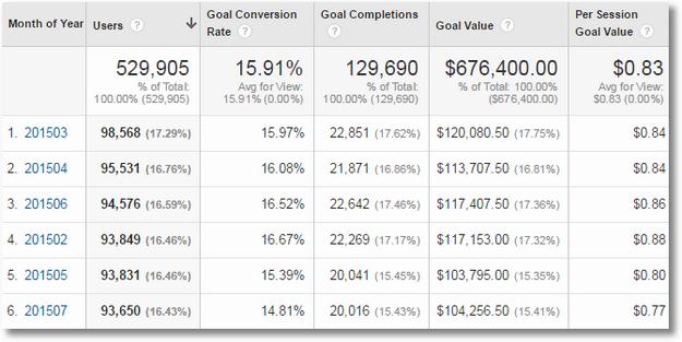 Smarter Insights: 5 Google Analytics Custom Reports FTW!