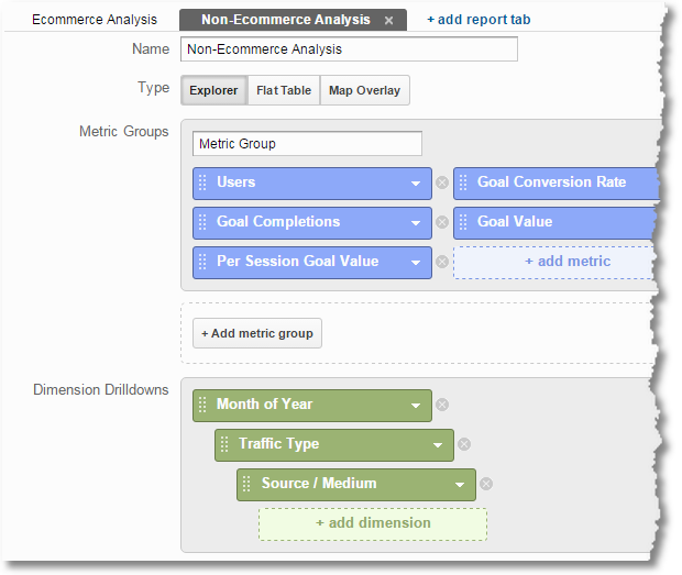 google analytics business outcomes analysis non-ecommerce