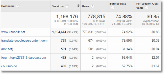hostname custom report data google analytics