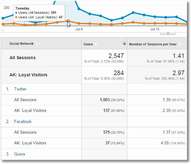 social media custom report advanced segments