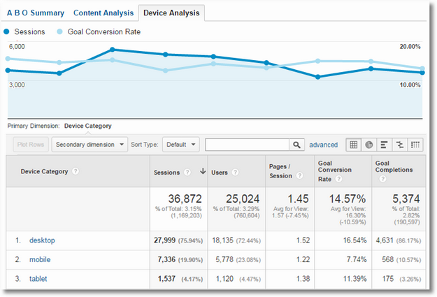 social media custom report device analysis
