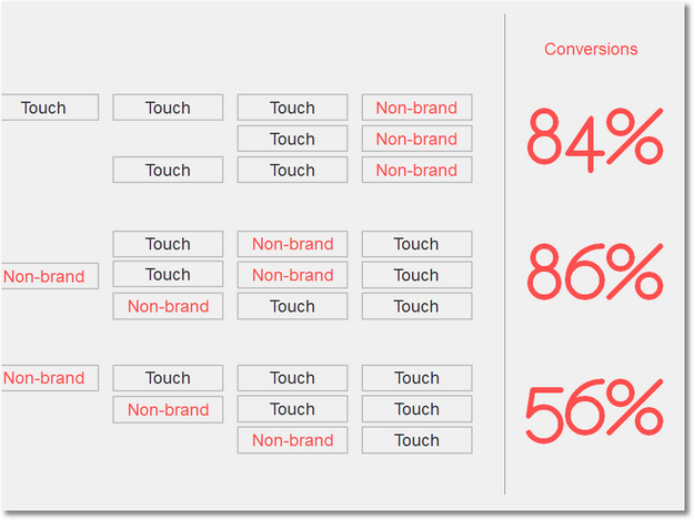 multi-touch attribution standards scary truth