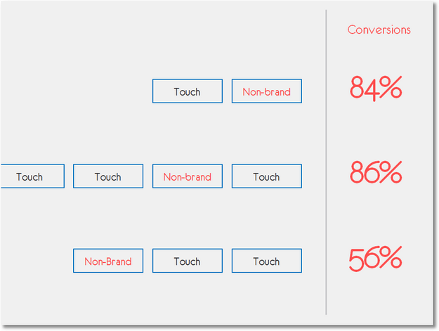 multi-touch attribution standards simplified