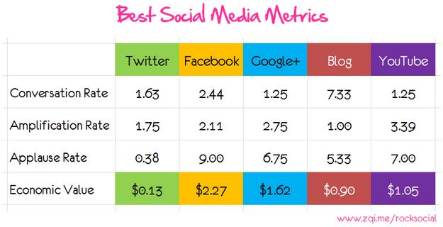 best social media metrics