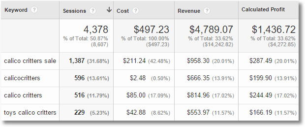calculated metric gross calculated profit custom report