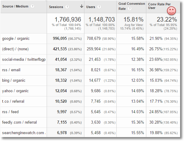 calculated metrics google analytics custom report