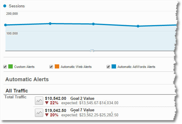 automatic alerts google ananalytics intelligence