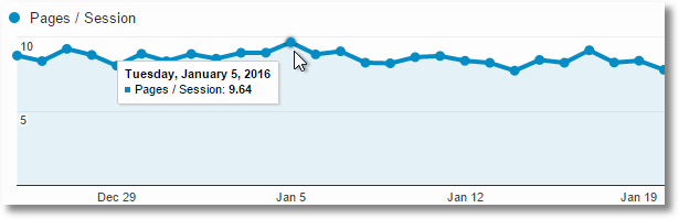 average pageviews per session
