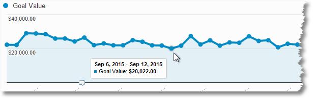goal value trend
