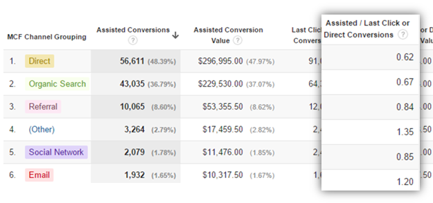 google analytics assisted conversions report