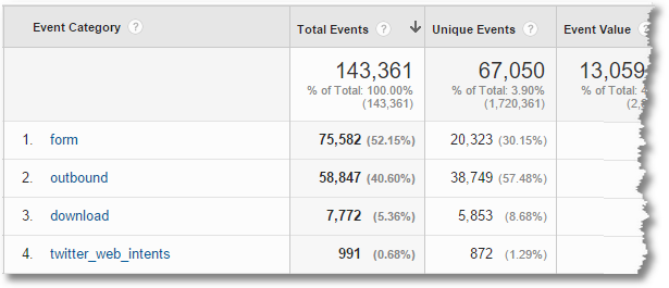 google analytics event categories