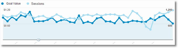 google analytics goal value report trends