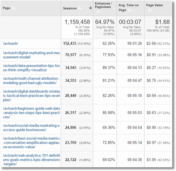 google analytics page value report