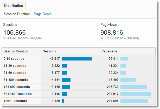 google analytics session duration distribution