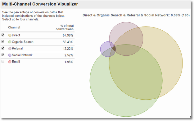 multi-channel conversion interactions