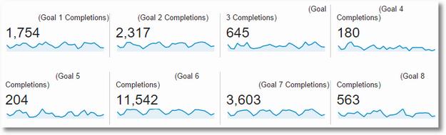 occams razor google analytics goals