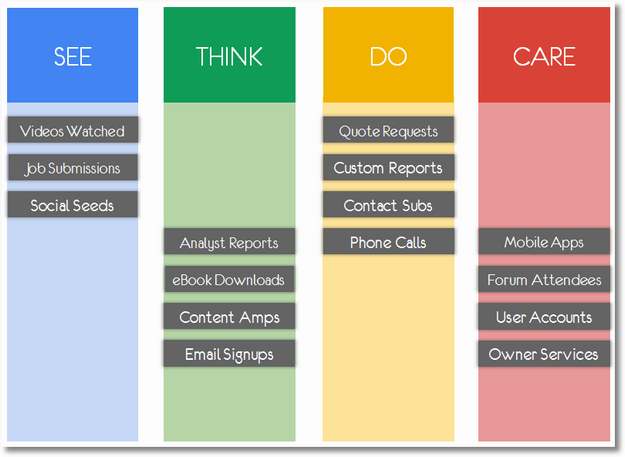 see think do care business outcomes