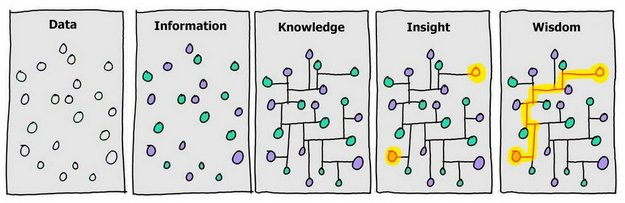 data information knowledge insight wisdom