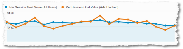 ads blocked acquisition overview