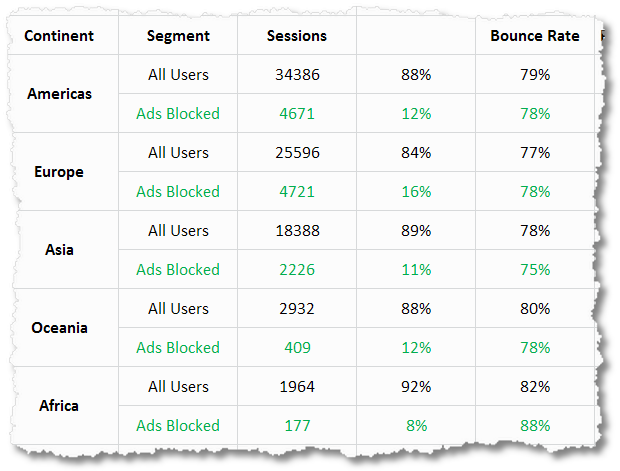 Ad Block Tracking With Google Analytics: Code, Metrics, Reports