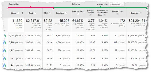 adwords plus google analyitcs
