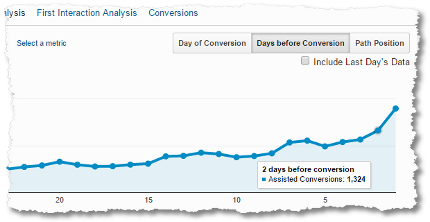 assisted conversions days before conversion