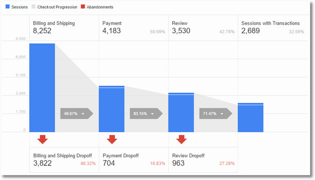 checkout behavior analysis google analytics