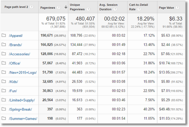 content drilldown 2 custom report google analytics
