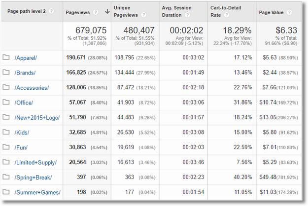 content drilldown 2 custom report google analytics