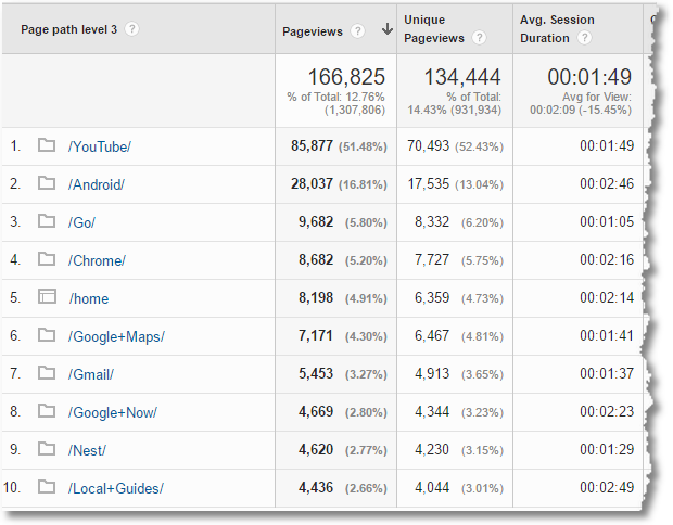 content drilldown 3 custom report google analytics