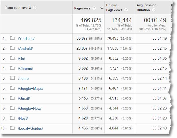 content drilldown 3 custom report google analytics