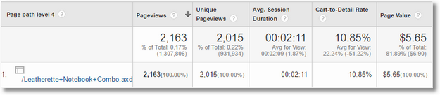 content drilldown 4 custom report google analytics