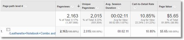 content drilldown 4 custom report google analytics