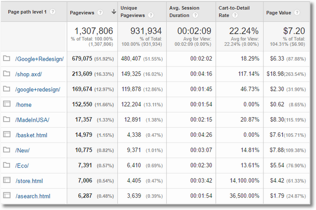 content drilldown custom report google analytics