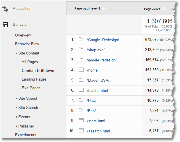 content drilldown report google analytics