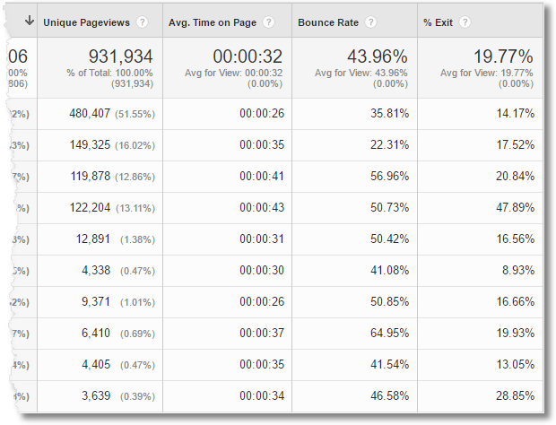 content drilldown report google analytics 2