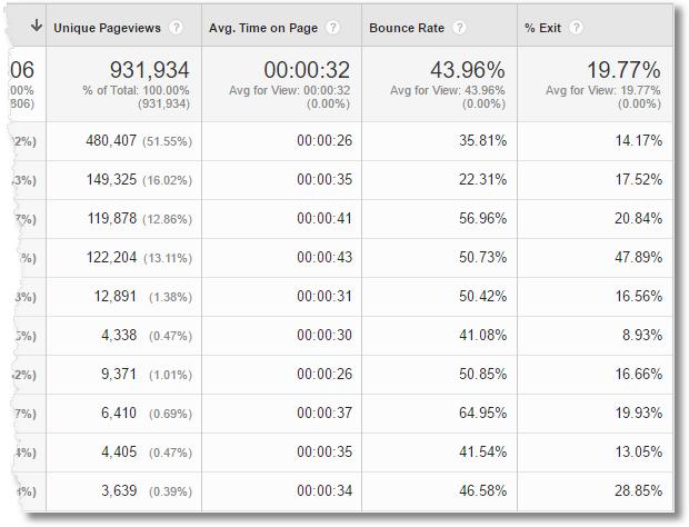 content drilldown report google analytics 2