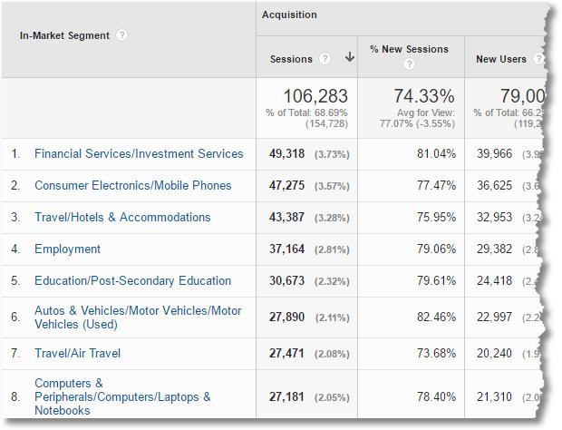 in-market segements google analytics