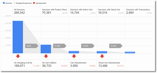 shopping behavior analysis google analytics