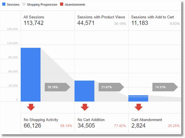 shopping behavior analysis google traffic