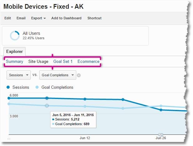 smart mobile analytics site usage