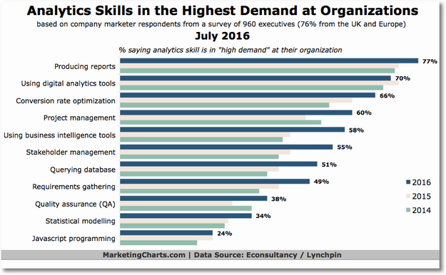 econsultancy analytics skills
