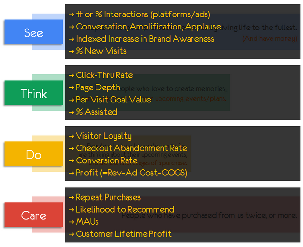 best web metrics see think do care